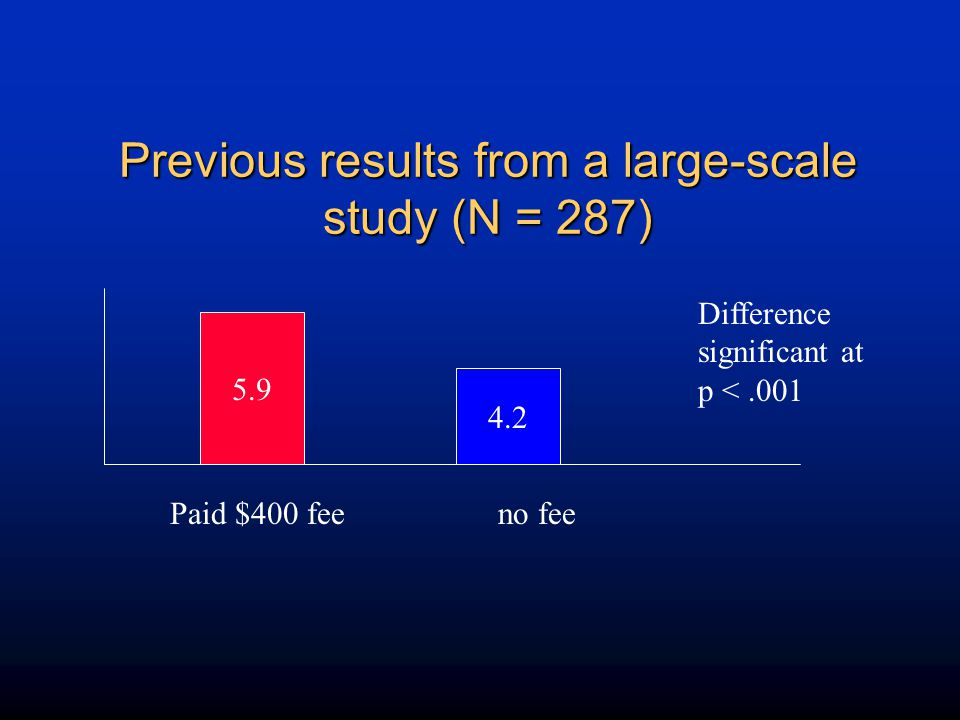 Previous results from a large-scale study (N = 287)