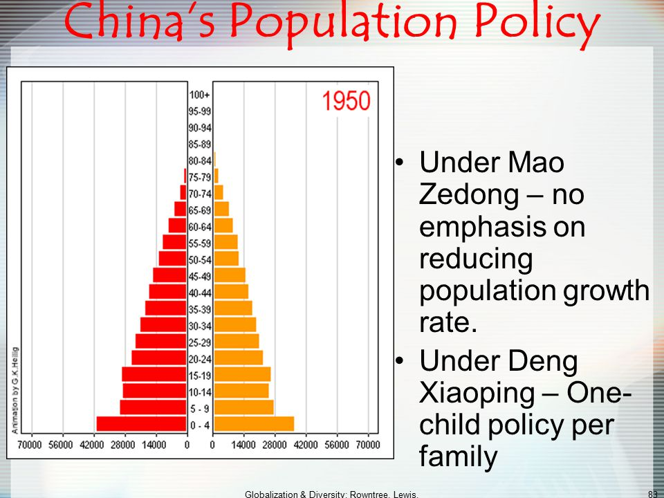 China's Population Policy