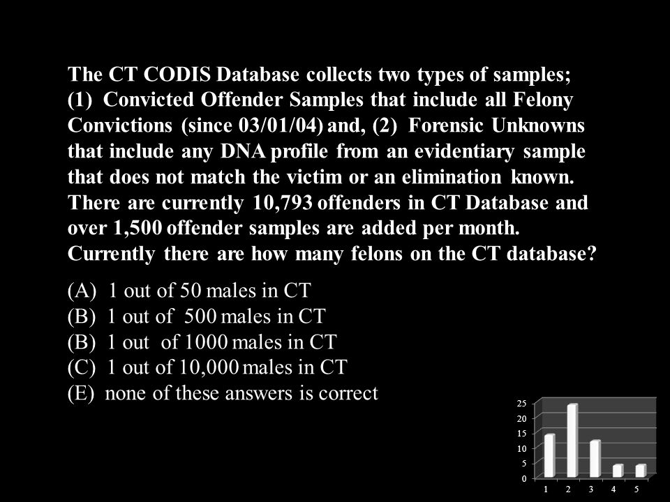 The CT CODIS Database collects two types of samples; (1) Convicted Offender Samples that include all Felony Convictions (since 03/01/04) and, (2) Forensic Unknowns that include any DNA profile from an evidentiary sample that does not match the victim or an elimination known. There are currently 10,793 offenders in CT Database and over 1,500 offender samples are added per month. Currently there are how many felons on the CT database