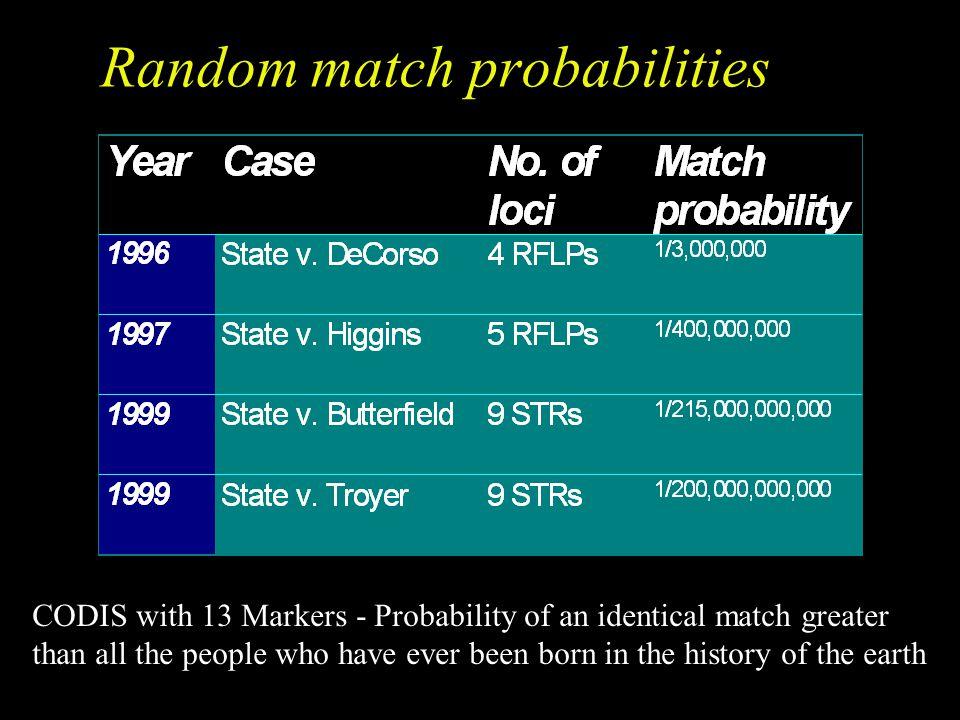 Random match probabilities