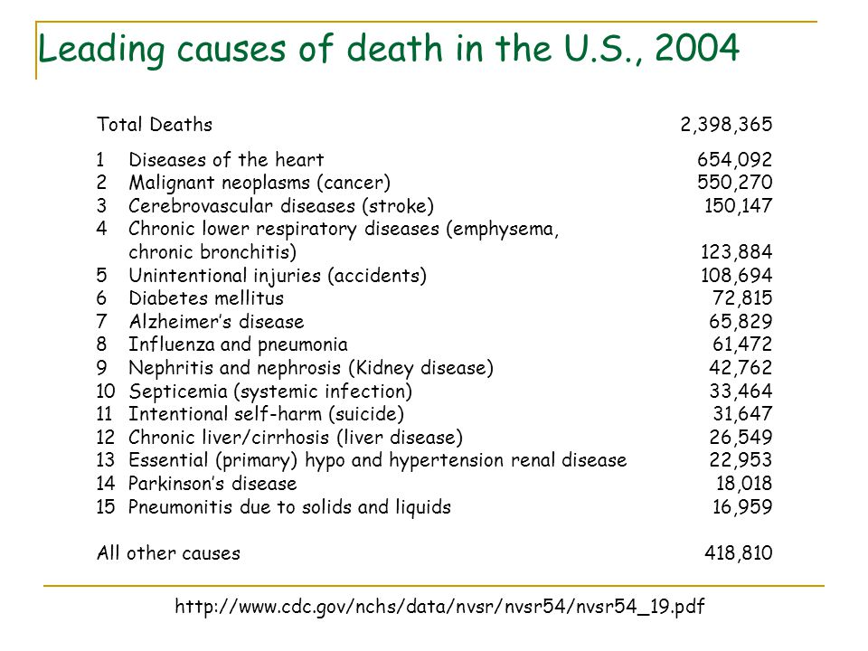 Leading causes of death in the U.S., 2004