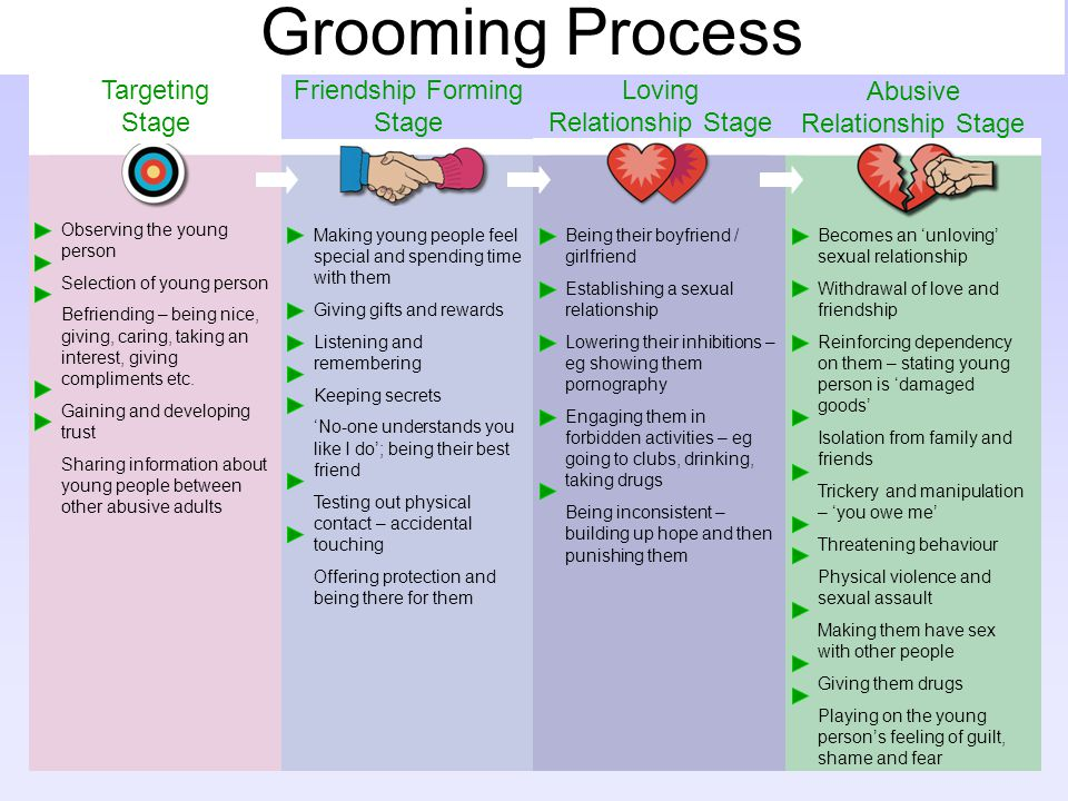 Grooming Process Targeting Stage Friendship Forming Stage