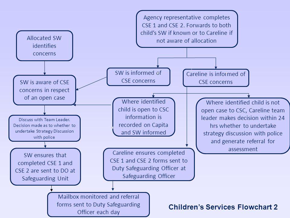 Children's Services Flowchart 2
