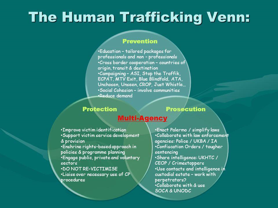 The Human Trafficking Venn: