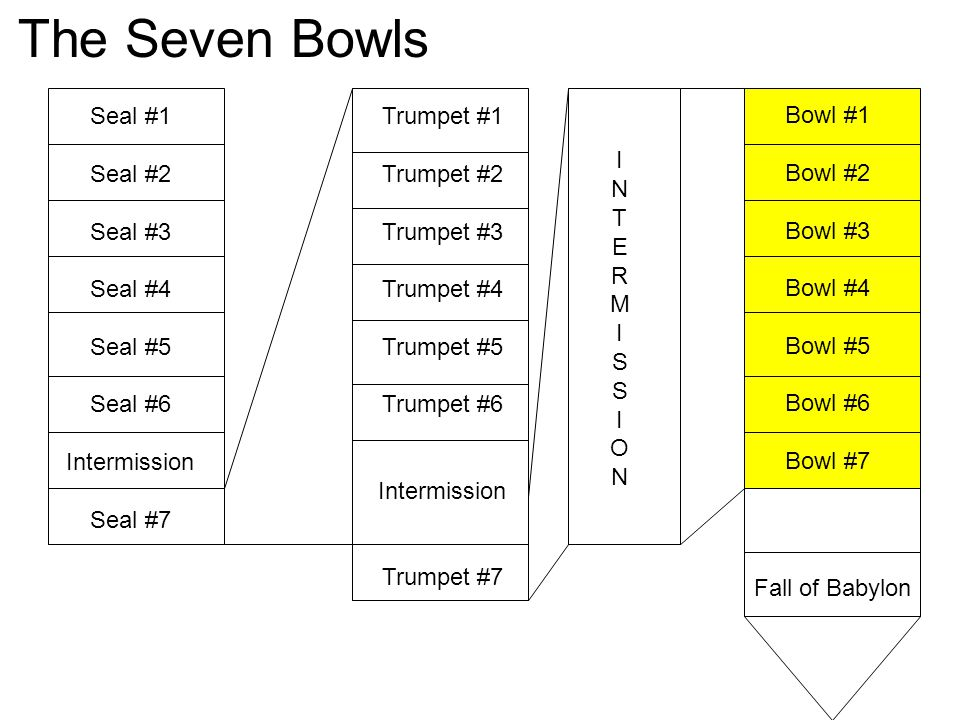 The Seven Bowls Seal #1 Seal #2 Seal #3 Seal #4 Seal #5 Seal #6