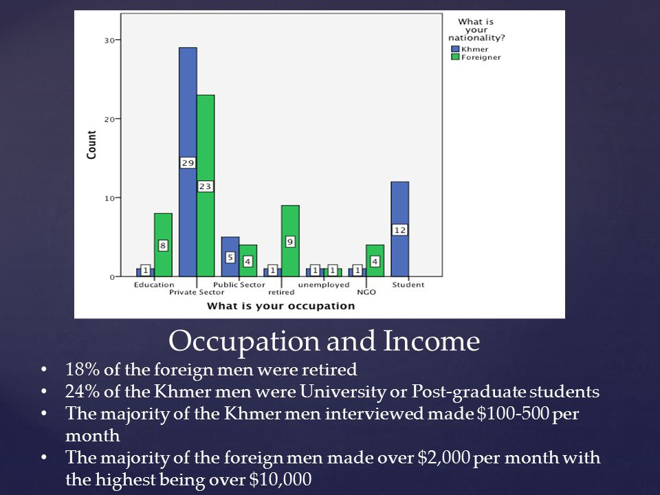 Occupation and Income 18% of the foreign men were retired