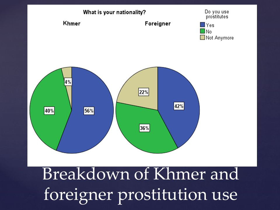 Breakdown of Khmer and foreigner prostitution use
