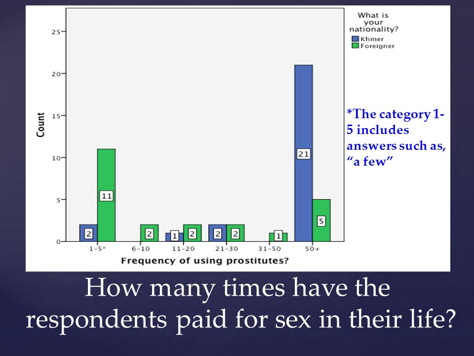 respondents paid for sex in their life