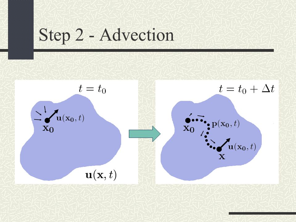 Step 2 - Advection