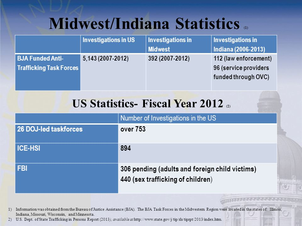 Midwest/Indiana Statistics (1) US Statistics- Fiscal Year 2012 (2)