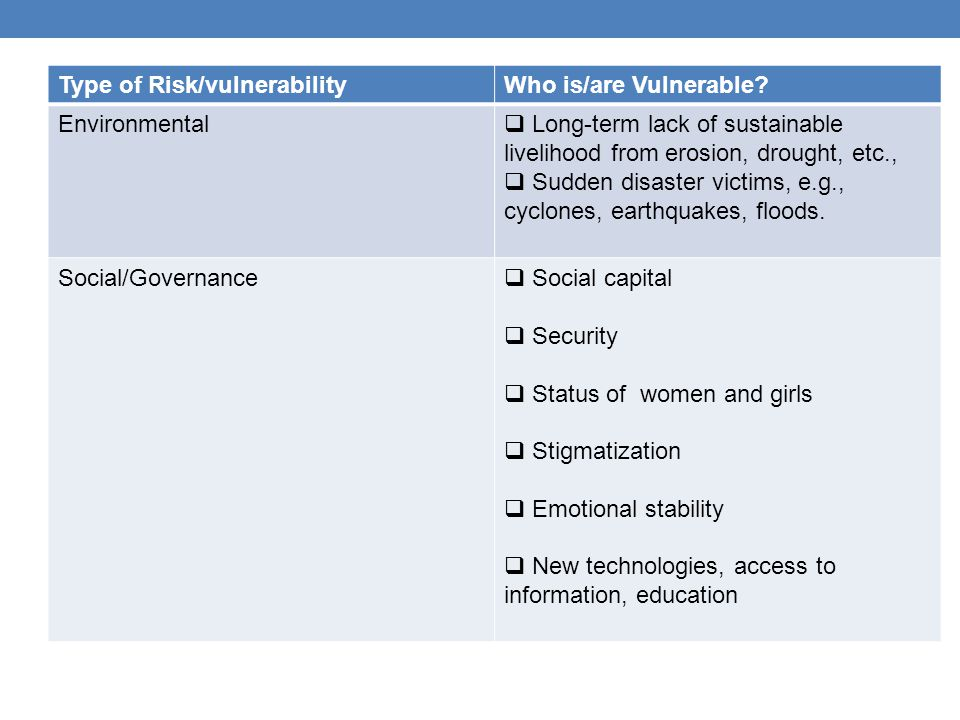 Type of Risk/vulnerability