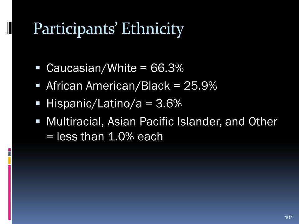 Participants' Ethnicity