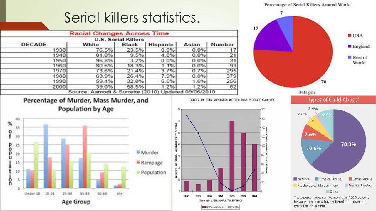 Serial killers statistics.