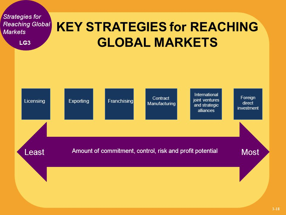 KEY STRATEGIES for REACHING GLOBAL MARKETS