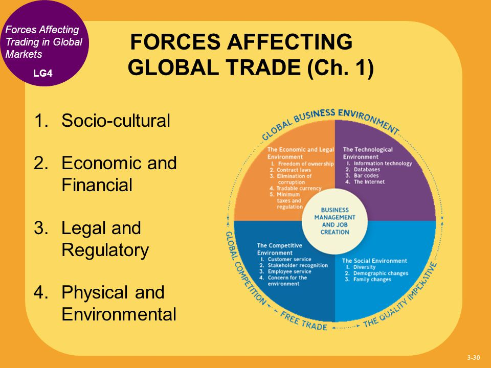 FORCES AFFECTING GLOBAL TRADE (Ch. 1)