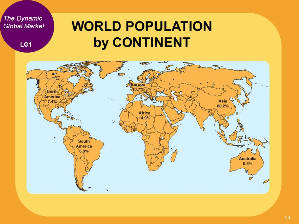 WORLD POPULATION by CONTINENT
