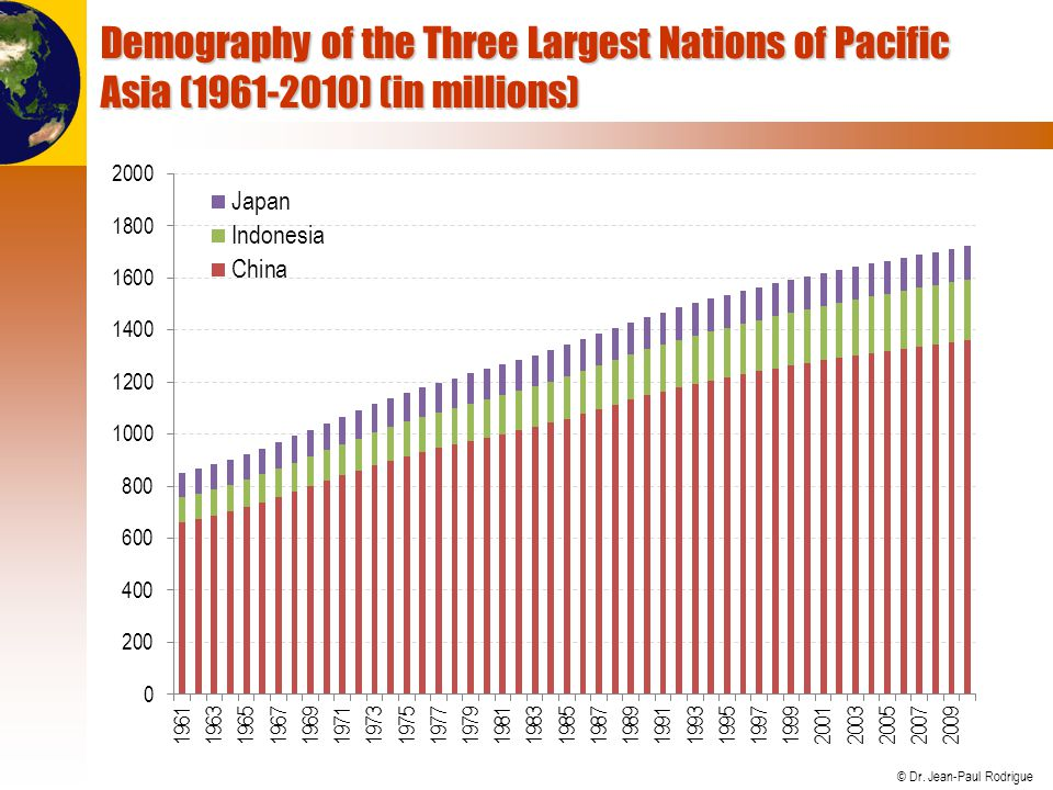Demography of the Three Largest Nations of Pacific Asia (1961-2010) (in millions)
