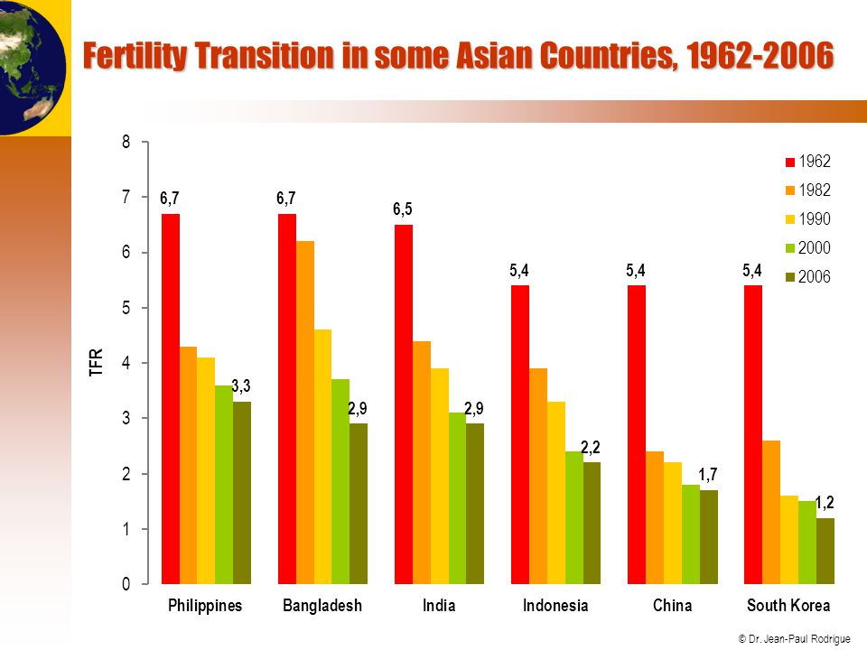 Fertility Transition in some Asian Countries, 1962-2006