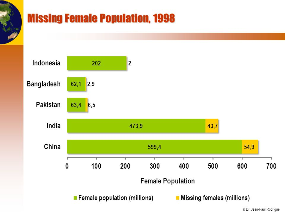 Missing Female Population, 1998
