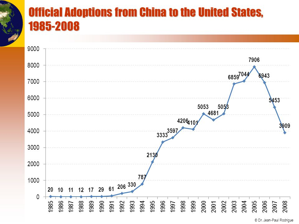 Official Adoptions from China to the United States, 1985-2008