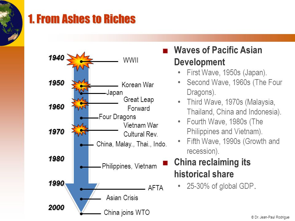 1. From Ashes to Riches Waves of Pacific Asian Development