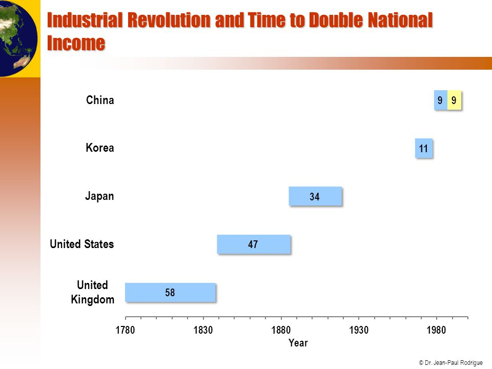 Industrial Revolution and Time to Double National Income