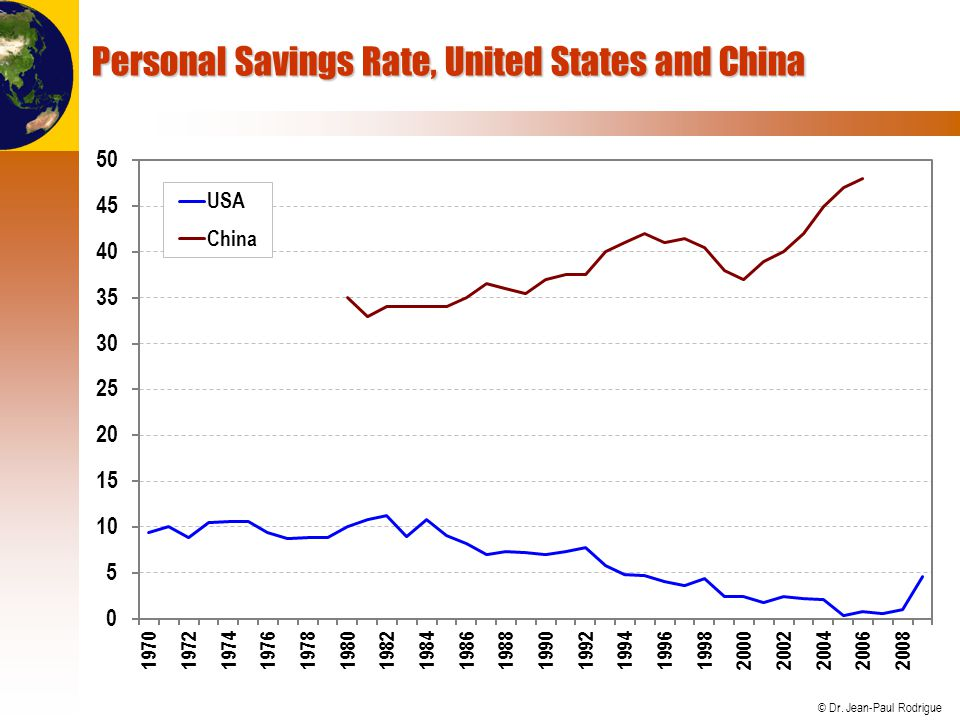Personal Savings Rate, United States and China