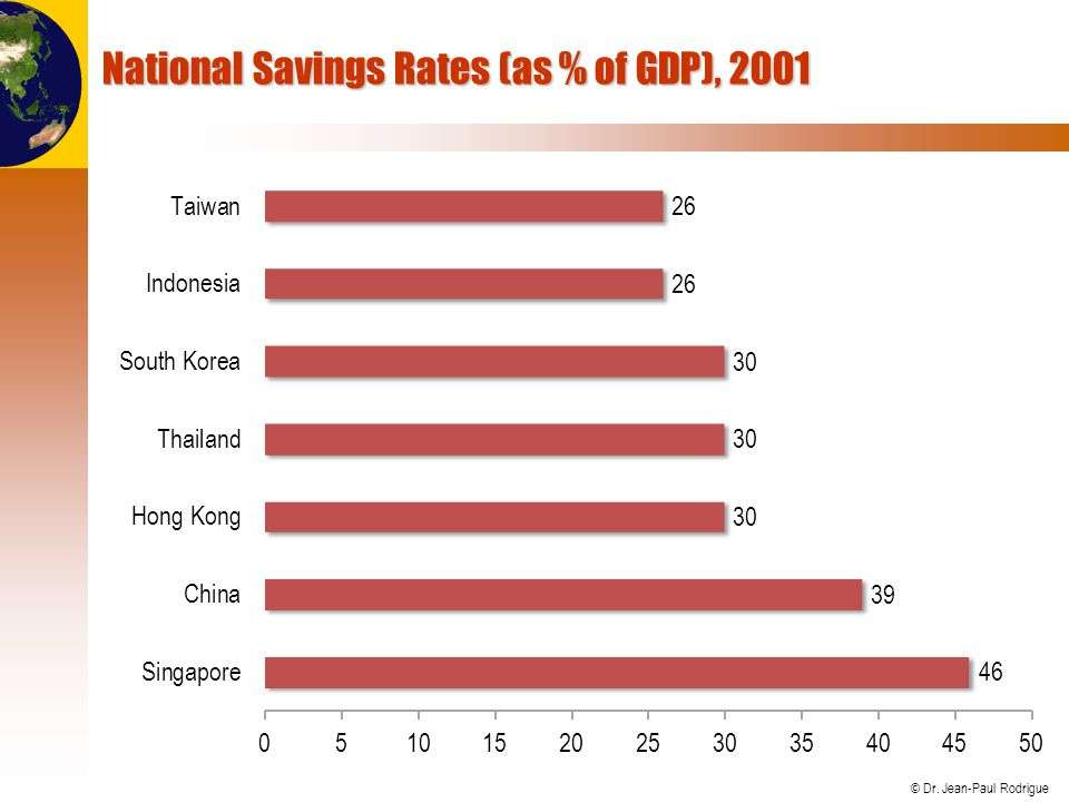 National Savings Rates (as % of GDP), 2001