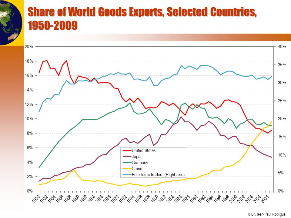 Share of World Goods Exports, Selected Countries, 1950-2009