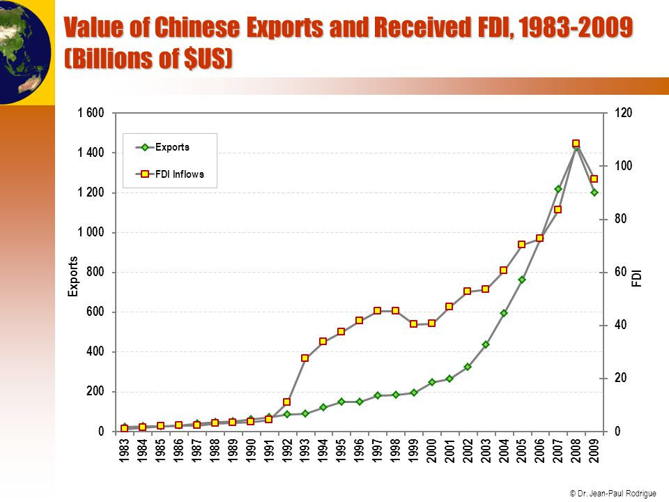 Value of Chinese Exports and Received FDI, 1983-2009 (Billions of $US)