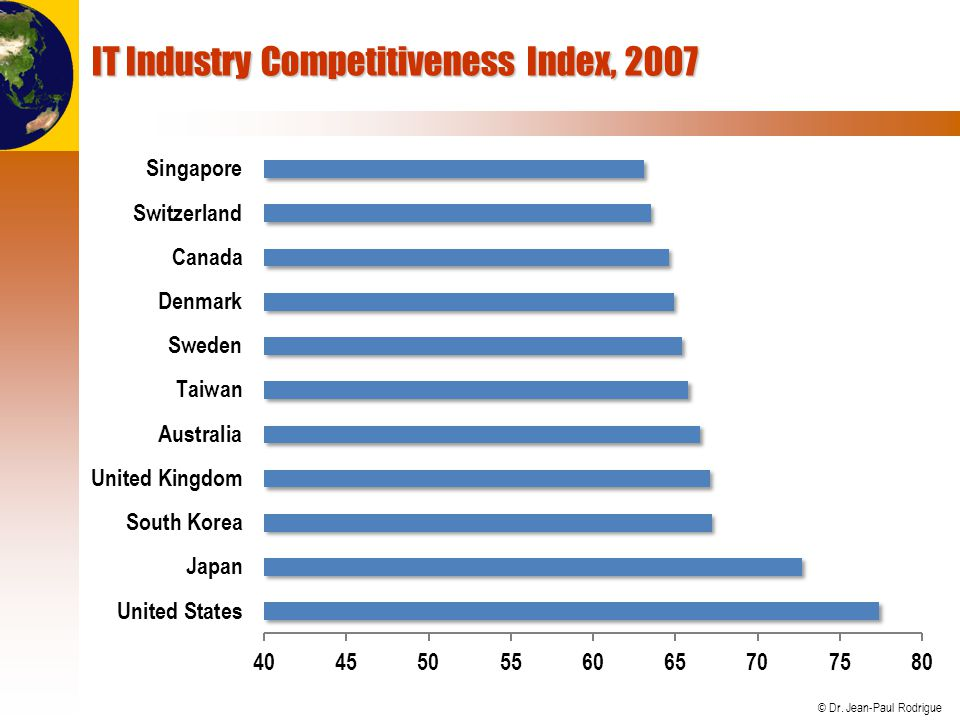 IT Industry Competitiveness Index, 2007
