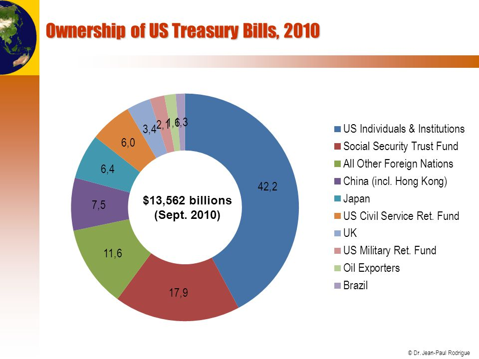 Ownership of US Treasury Bills, 2010