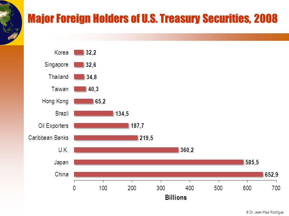 Major Foreign Holders of U.S. Treasury Securities, 2008