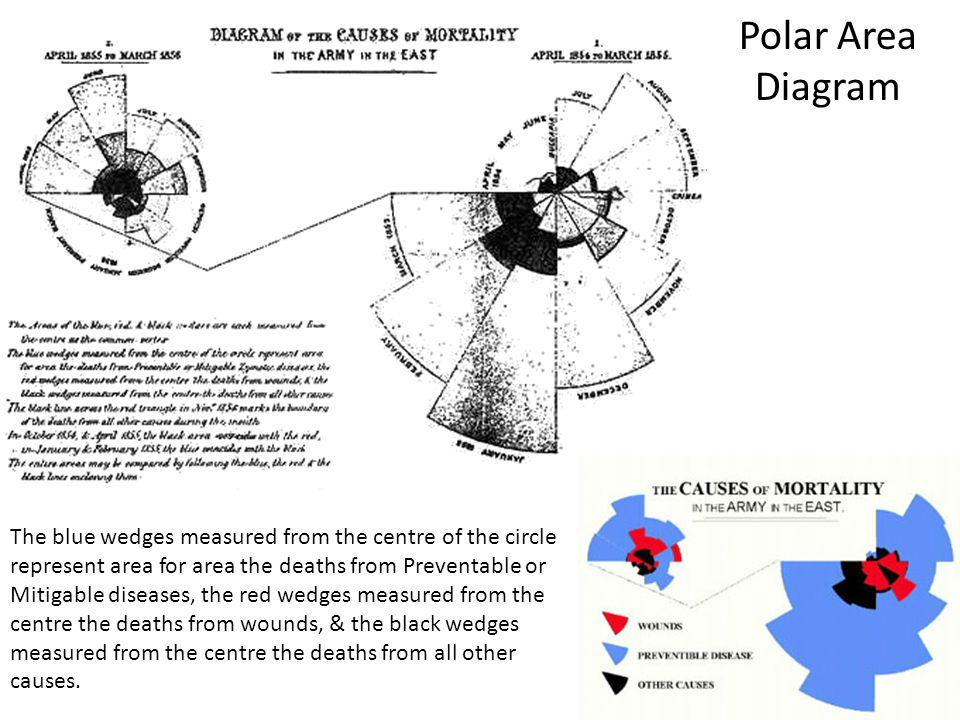 Polar Area Diagram