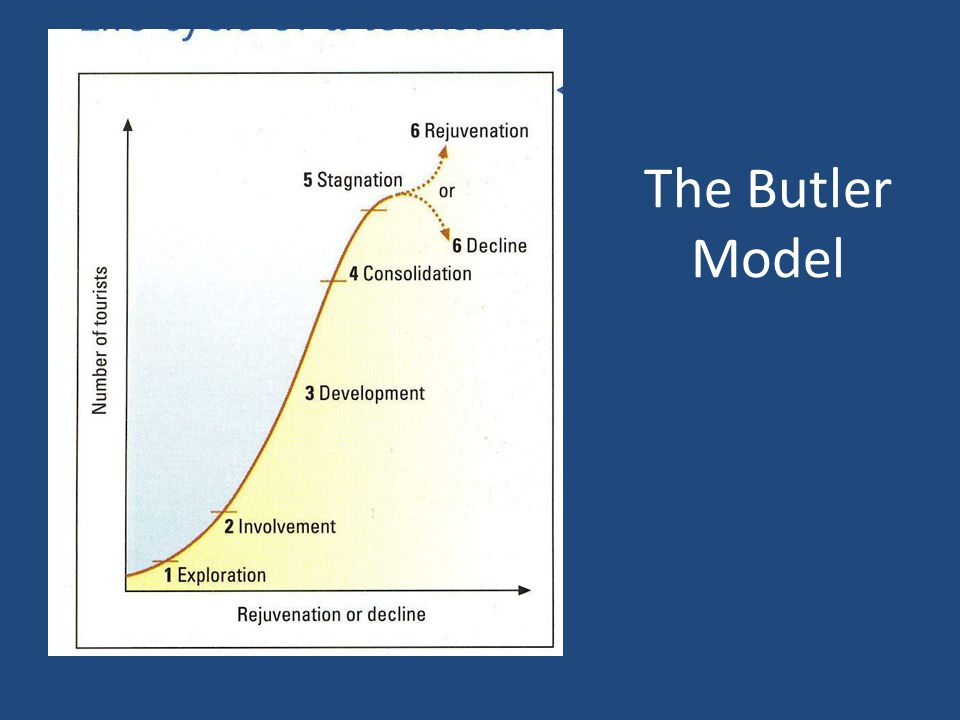 The Butler Model