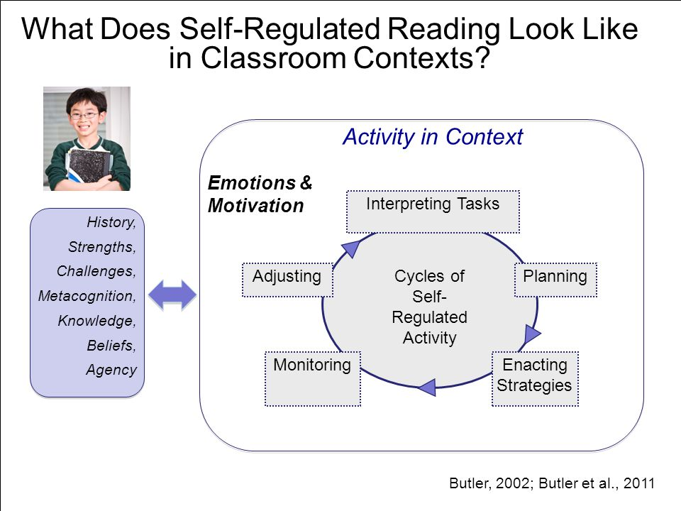 What Does Self-Regulated Reading Look Like in Classroom Contexts