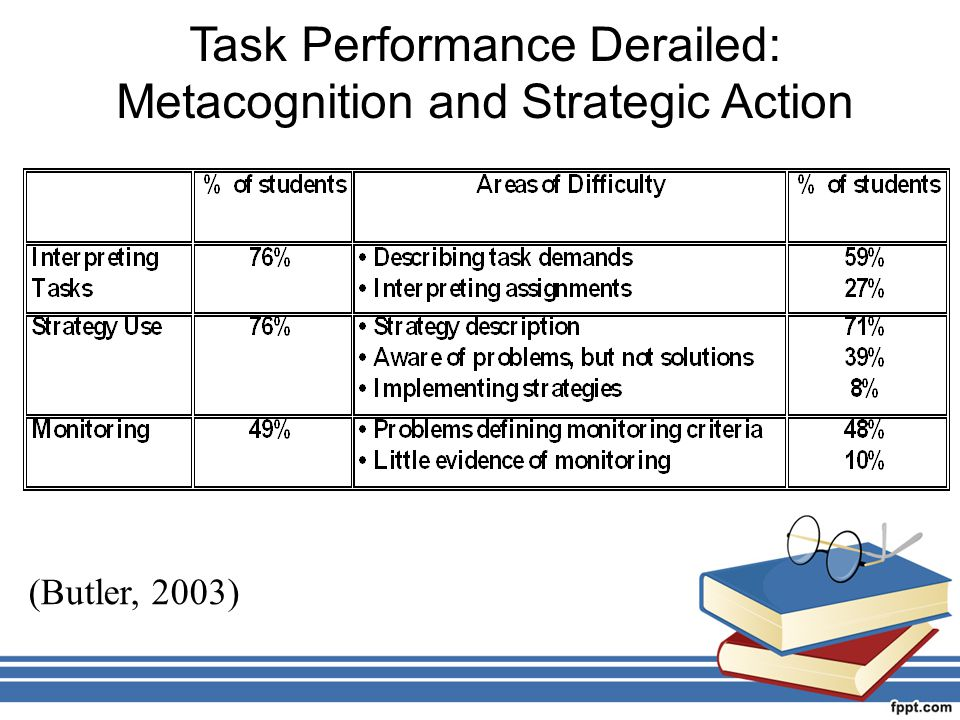 Task Performance Derailed: Metacognition and Strategic Action