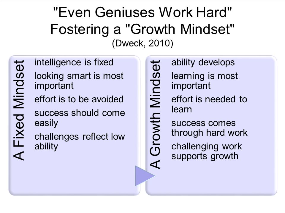 Even Geniuses Work Hard Fostering a Growth Mindset (Dweck, 2010)