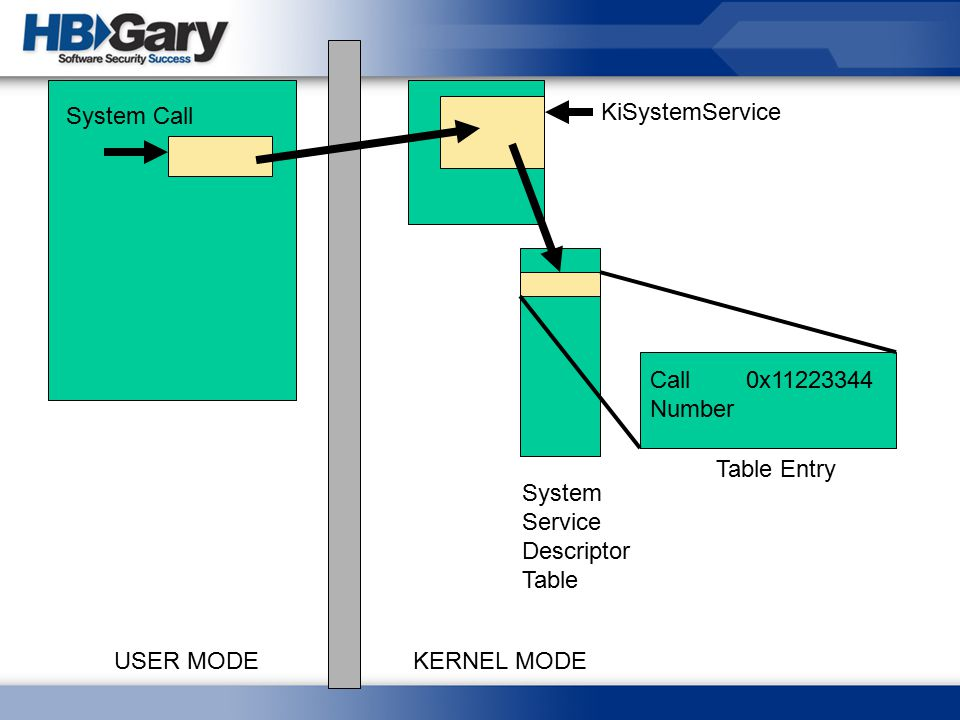 System Call KiSystemService. Call Number. 0x11223344. Table Entry. System Service. Descriptor Table.