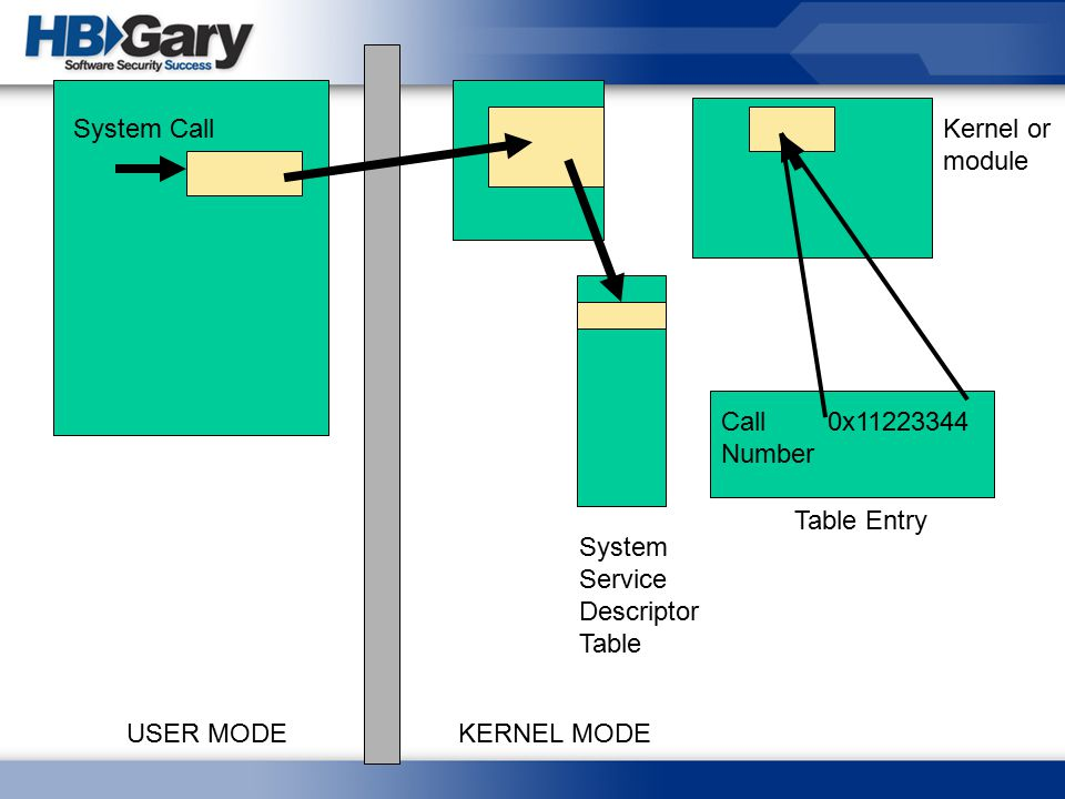 System Call Kernel or module. Call Number. 0x11223344. Table Entry. System Service. Descriptor Table.