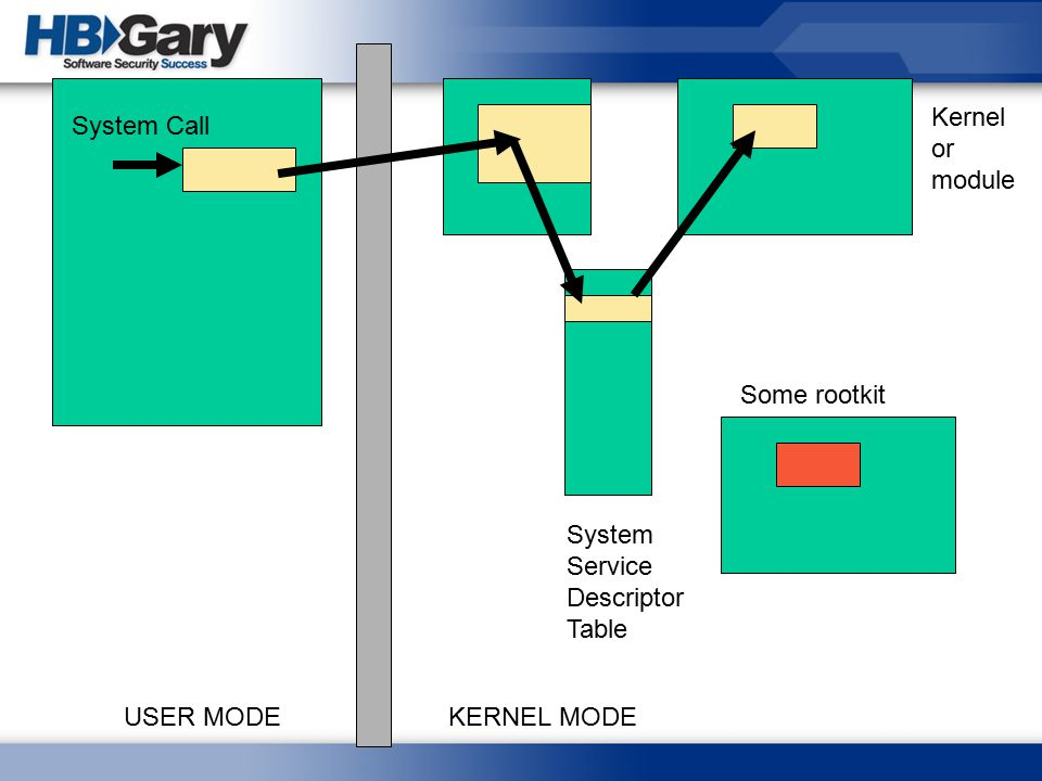 Kernel or module System Call Some rootkit System Service Descriptor Table USER MODE KERNEL MODE