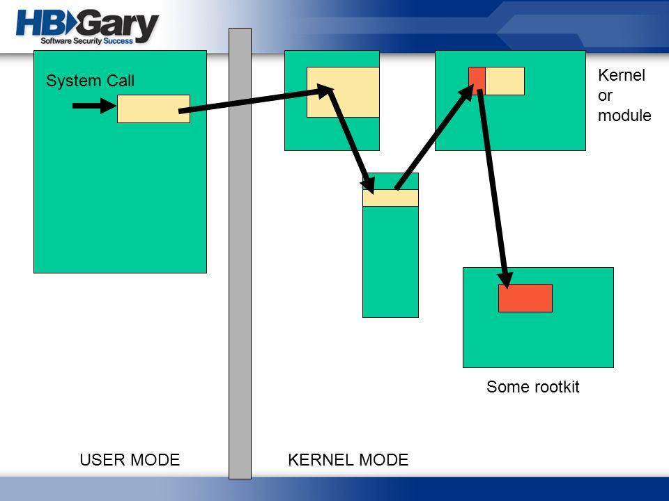 Kernel or module System Call Some rootkit USER MODE KERNEL MODE