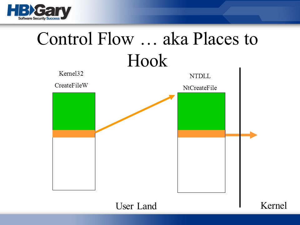 Control Flow … aka Places to Hook