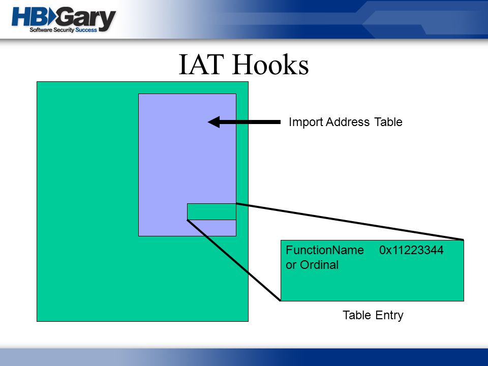 IAT Hooks Import Address Table FunctionName or Ordinal 0x11223344