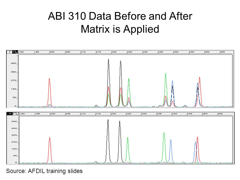 ABI 310 Data Before and After Matrix is Applied