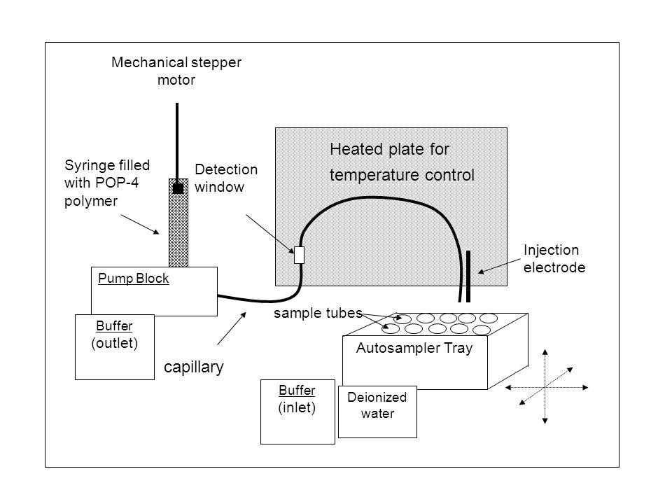 Mechanical stepper motor