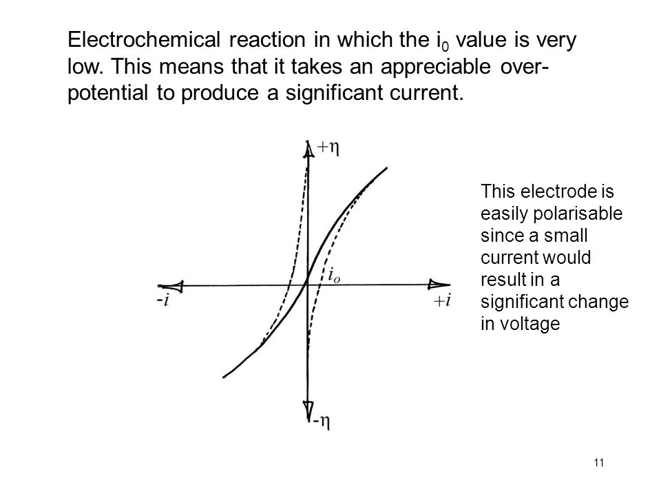 Electrochemical reaction in which the i0 value is very low