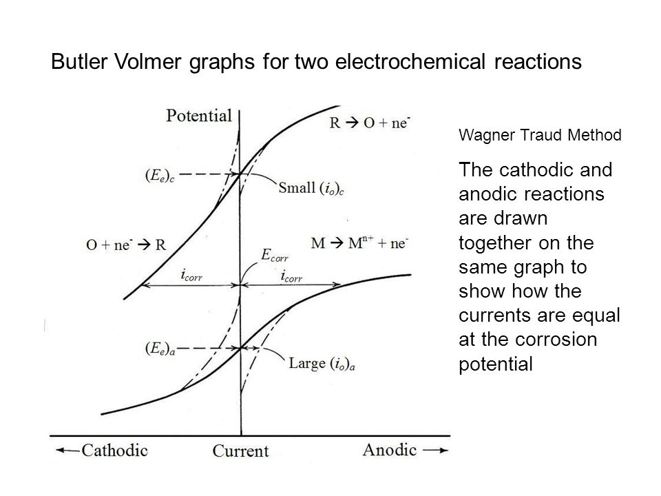 Butler Volmer graphs for two electrochemical reactions