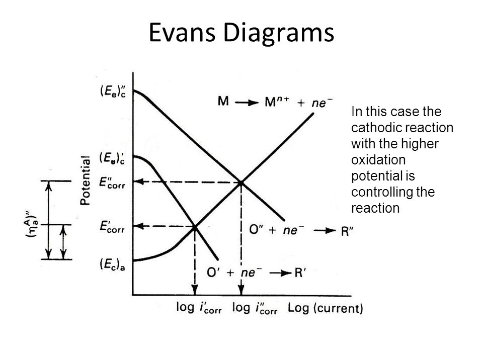 Evans Diagrams In this case the cathodic reaction with the higher oxidation potential is controlling the reaction.