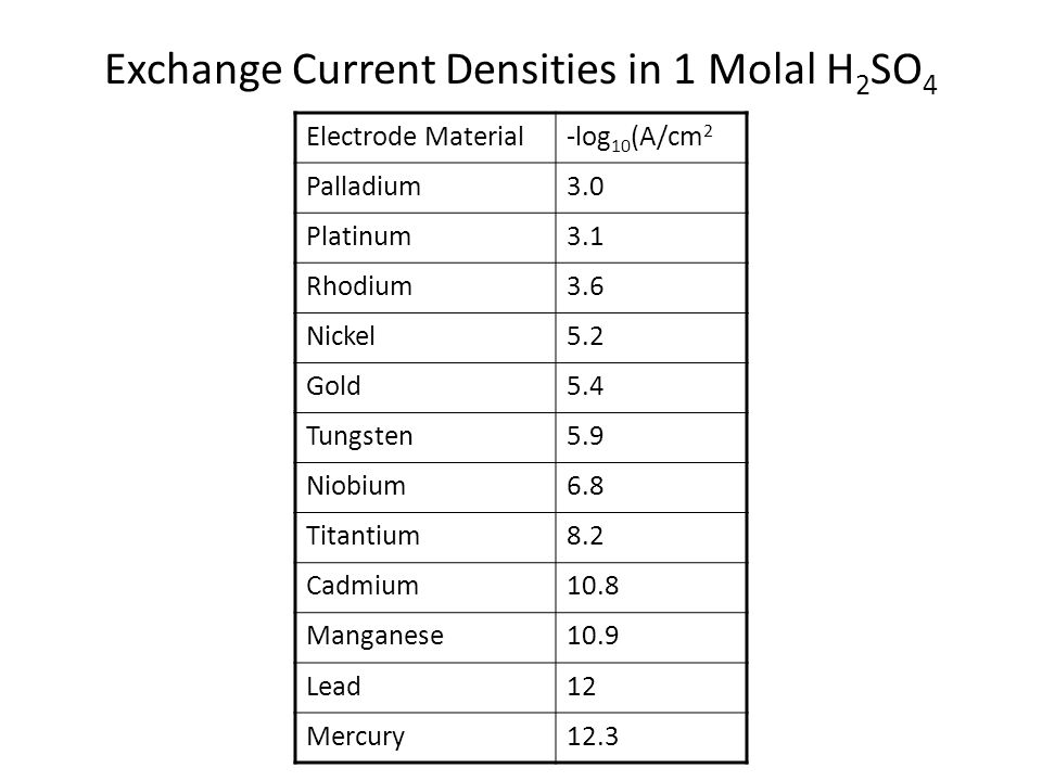 Exchange Current Densities in 1 Molal H2SO4